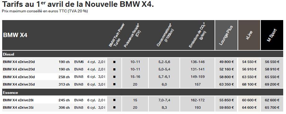 Tarifs BMW X4