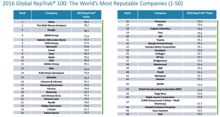 Global Reptrak 100 2016